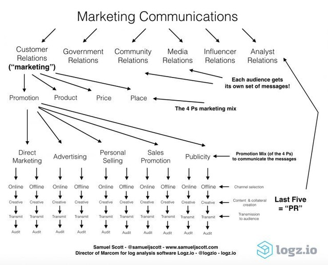 marketing-communications